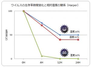 湿度と温度 インフルエンザ