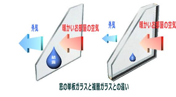 単板と複合ガラス
