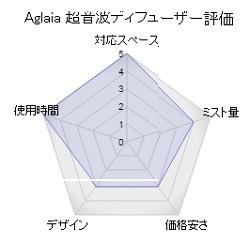 Aglaia 超音波ディフューザー評価