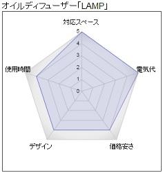 オイルディフューザー『LAMP』