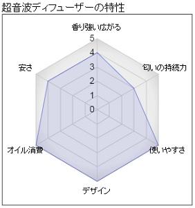 超音波ディフューザーの特性