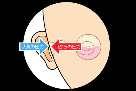 気圧が下がったときの内耳
