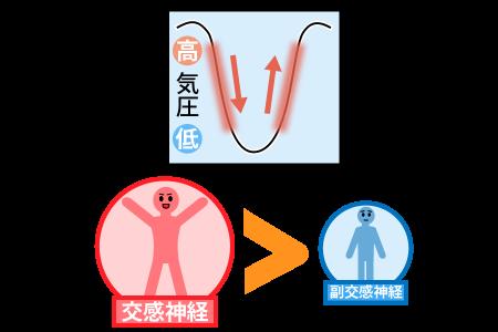 気圧の変化が交感神経が有利になっている