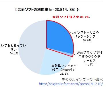 会計ソフト別利用率